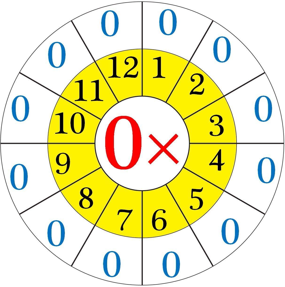 Pin de oramatchris en ΠΡΟΠΑΙΔΕΙΑ   Pinterest   Multiplicación ...