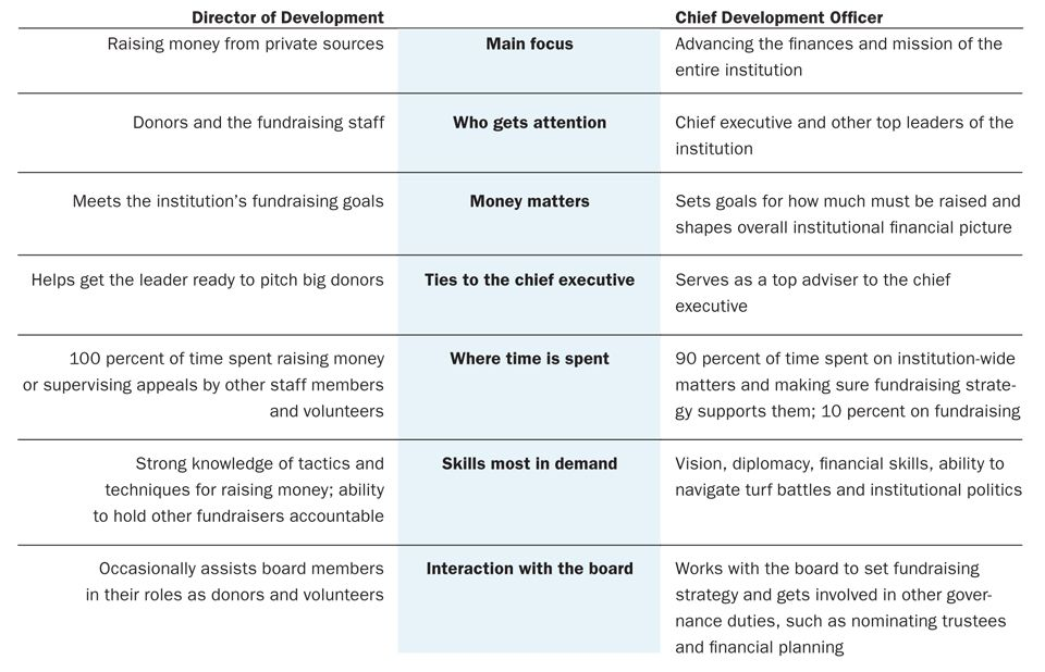 Chart How A Chief Development Officer S Duties And Skills Differ From A Development Director S Development How To Raise Money Officer