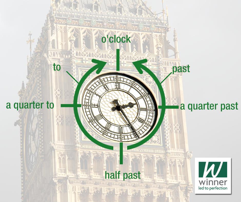 """Você sabe responder a pergunta What time is it?  Por exemplo, em inglês, como em português, há um jeito diferente de dizer o número 30 para horas. Nosso """"e meia"""" vira and a half: 8:30 – eight and a half ou half past eight. E os """"quinze minutos"""" viram: a quarter. 3:15 – three and a quarter ou a quarter past three. E quando falamos em horas cheias, com todas elas, podemos usar a expressão o'clock: 8:00 – eight o'clock. Sua vez – vamos treinar? What time is it?"""