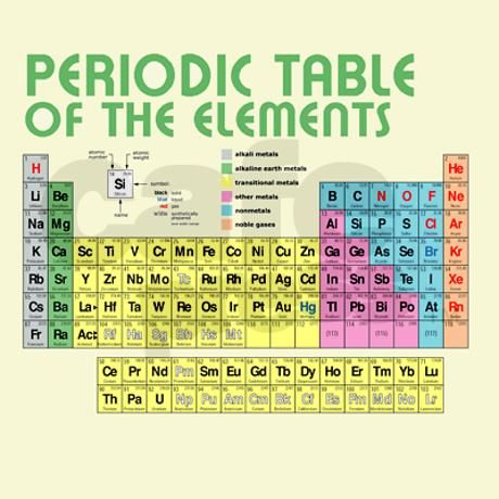 Periodic Table of the Elements Shower Curtain Periodic table - copy periodic table c