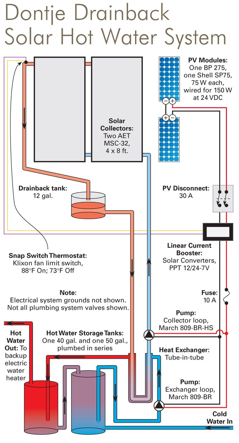 get solar hot water systems for your residence and save check out wiring diagram aquaponics diy water heater vw fuel pump heater [ 800 x 1483 Pixel ]