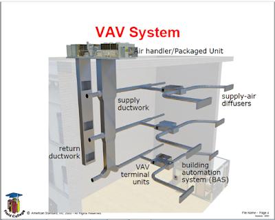 Vav Hvac System Course Pdf Free Download Hvac System Hvac