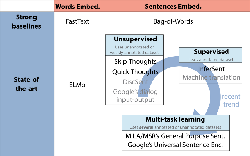 Deep Transfer Learning for Natural Language Processing — Text