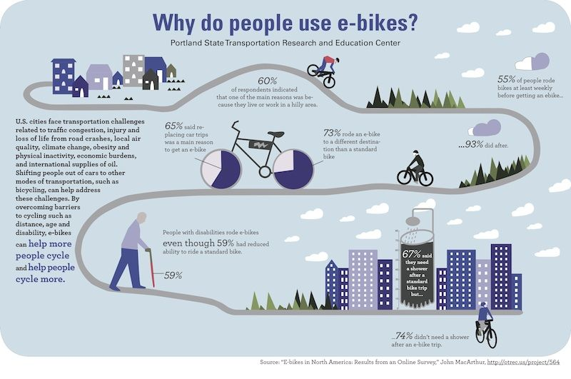 Survey Says Electric Bikes Enable More People To Ride Bikes More