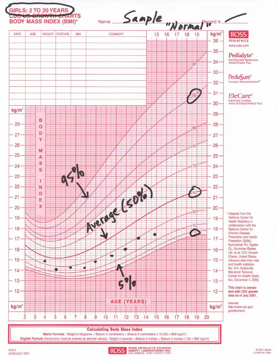 Pediatric growth chart examples part 1 to your health pediatric growth chart nvjuhfo Gallery