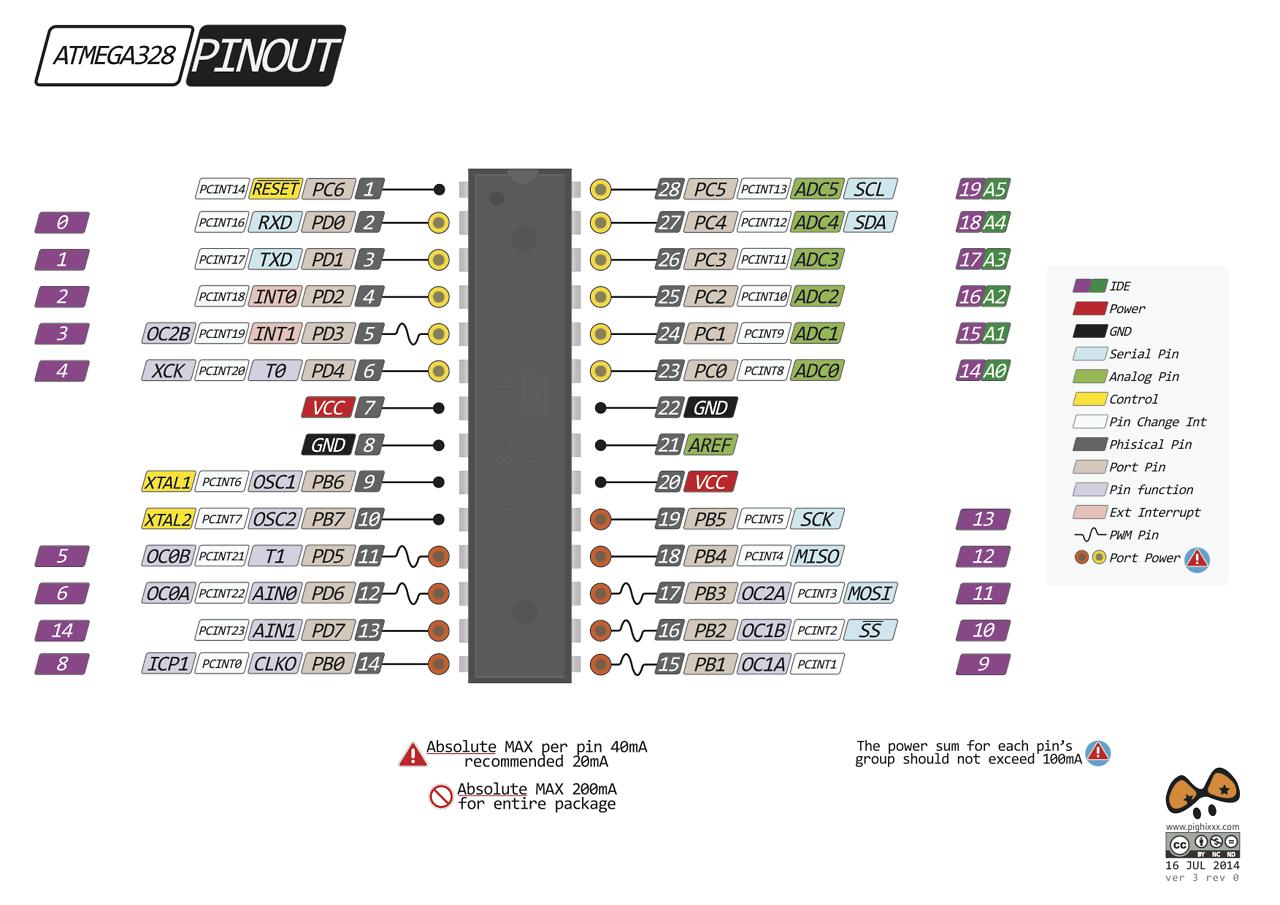 ATmega328 Pinout | AVR Programming | Arduino sensors