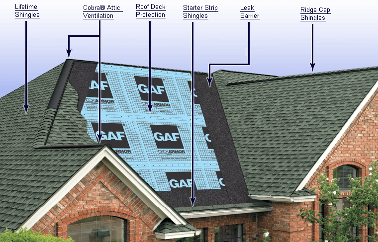 The Ultimate Guide To Asphalt Shingles Roofing Costs Pros And Cons In 2020 Roof Replacement Cost Roof Installation Shingling