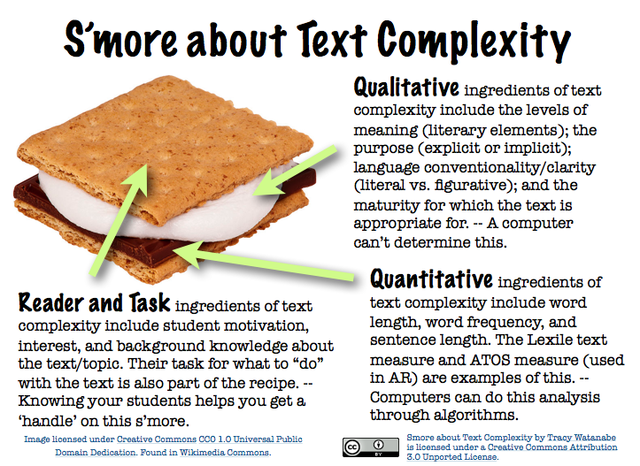 10 Smore about Text Complexity -- CC By Tracy Watanabe