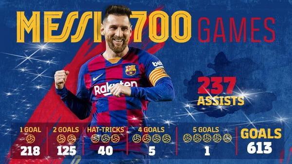 Barcelona vs Alaves: Messi matches Xavi's record || PEAKVIBEZ