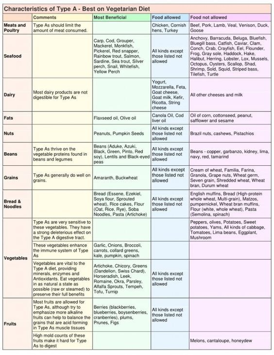 Blood Type Diet A Chart Part1 | 헬스 | Pinterest | Blood Type Diet