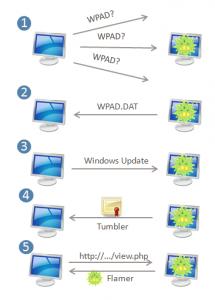 Como o Flame falsifica o Windows Update