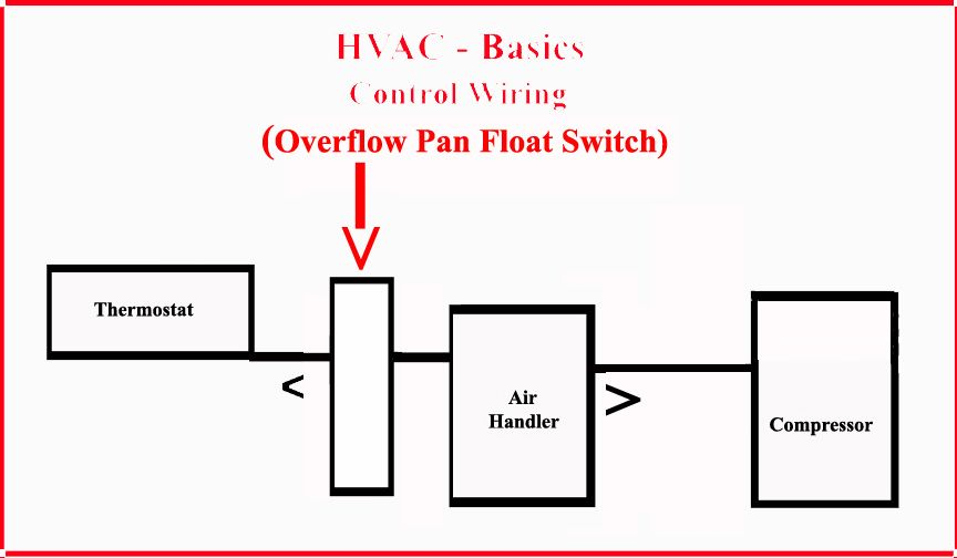 on a float switch wiring diagram for furnace