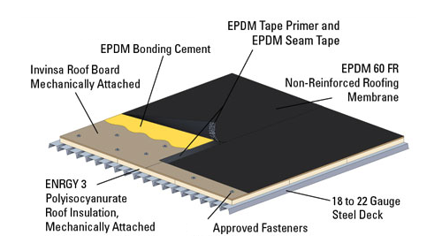 Epdm Is A Thermoset Flat Roof Systems Commercial Roofing Systems Roofing Systems