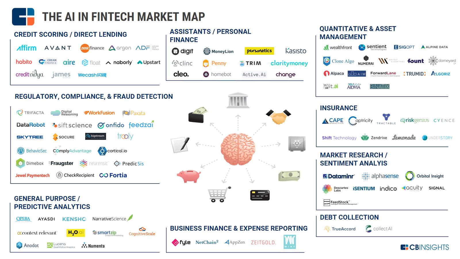 How Big Data And Artificial Intelligence Are Changing Online Lending Fintech Fintech Startups Startup Marketing
