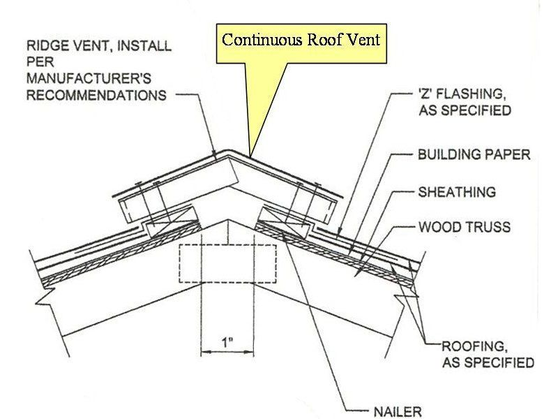 Metal Roof Corrugated Trim Deck Etc Under Ridge