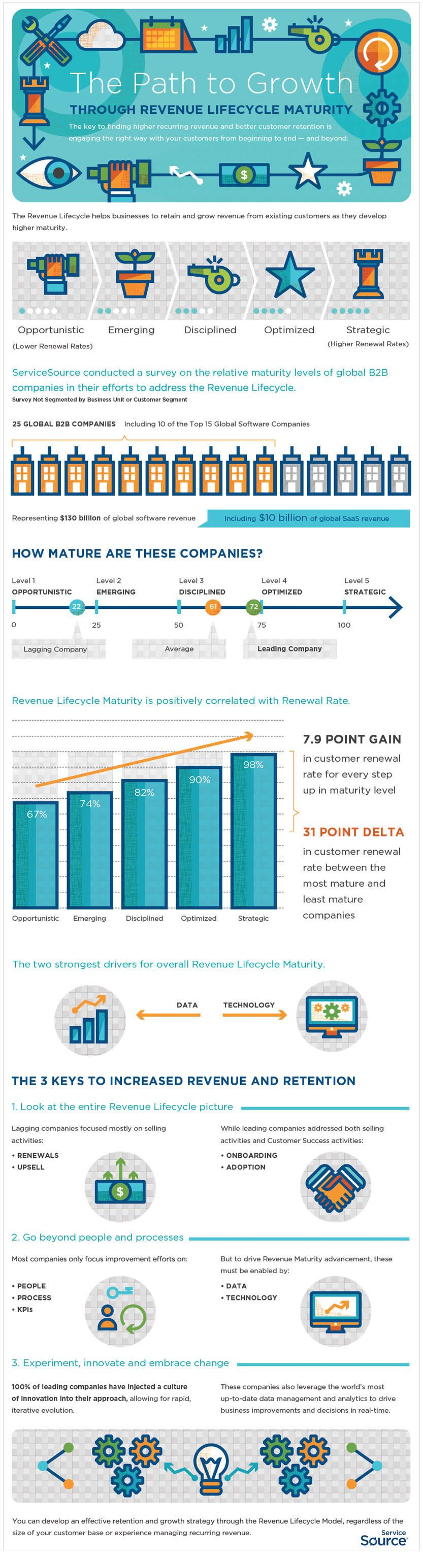 The Path to Growth Through Revenue Lifecycle Maturity