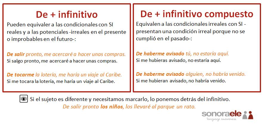 B2 Otras Estructuras Condicionales Condicional Oración Condicional Gramática Española