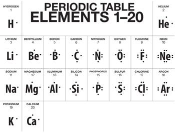 A Truncated Version Of The Periodic Table, Showing Lewis Dot Structures For  The First 20 Elements Hydrogenu2013Calcium.