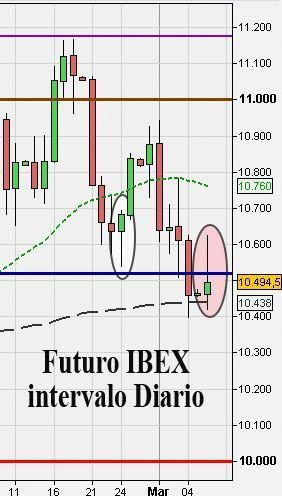 Senales forex on line