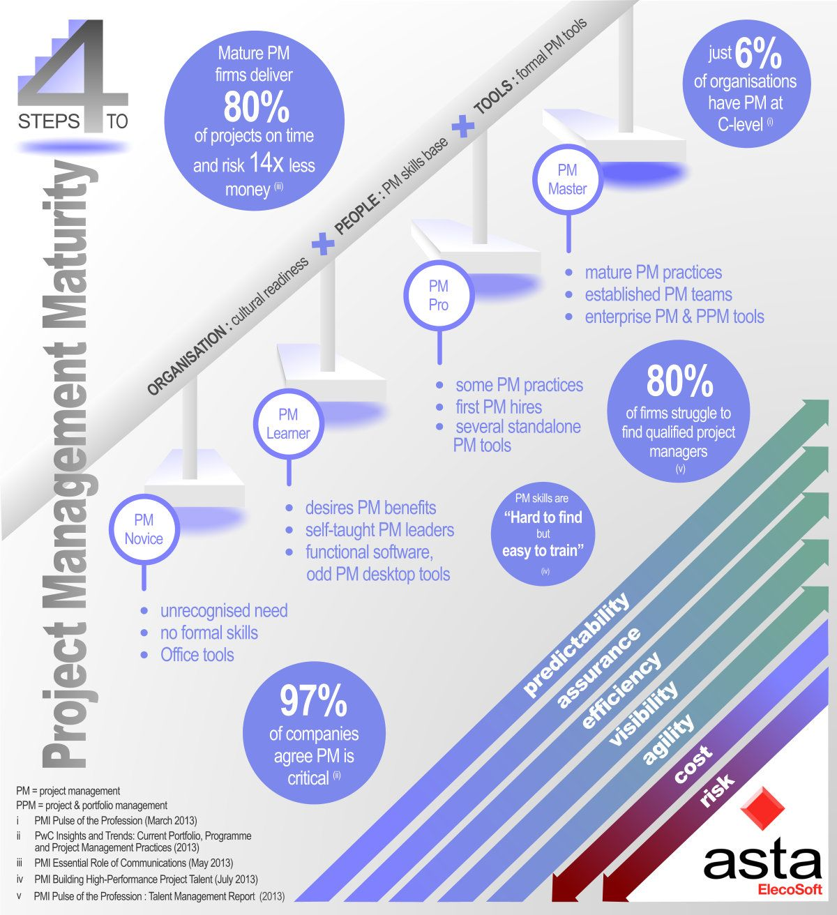 Project Management Maturity 4 Step Infographic