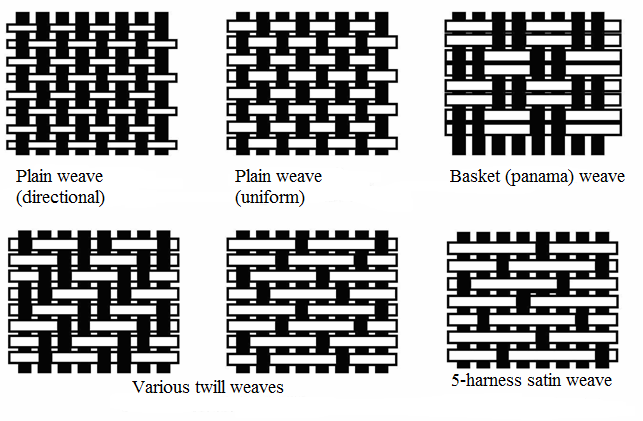 woven fabric construction - Google Search | Weaving research ...