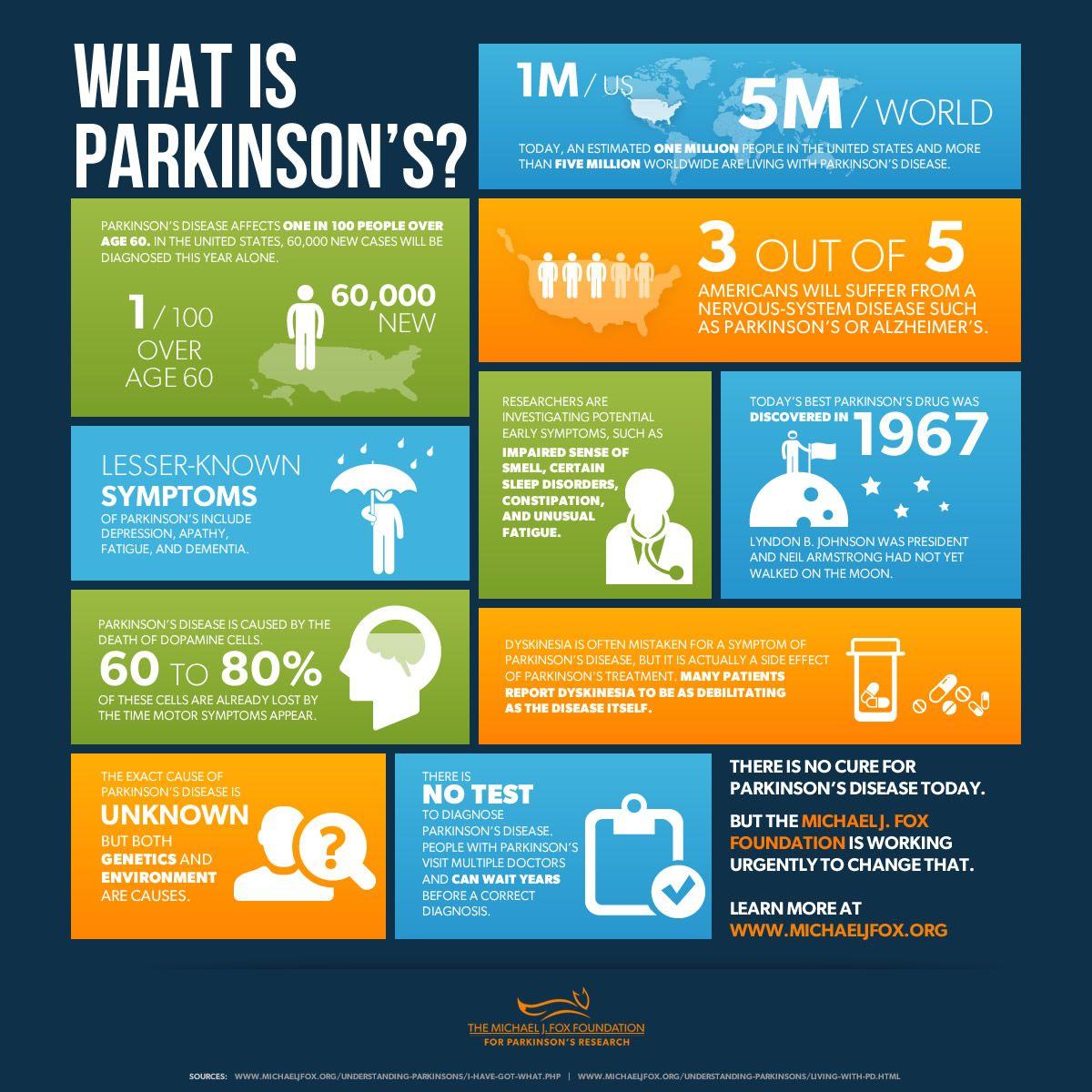 Parkinson S Diagnosis Questions The Michael J Fox Foundation