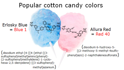 scienceandfood:  From: Flavor of the Month: Cotton Candy  #food #Science