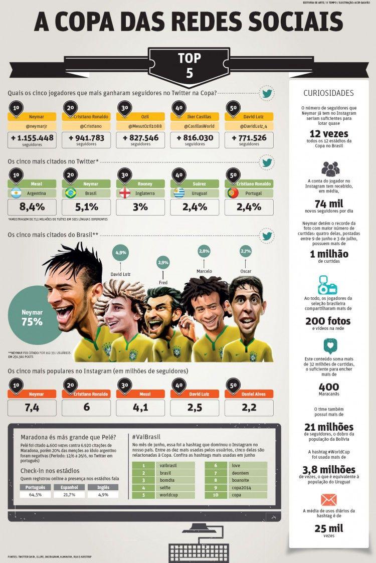 Isto é Jornalismo Visual [59] Visualoop Brasil World