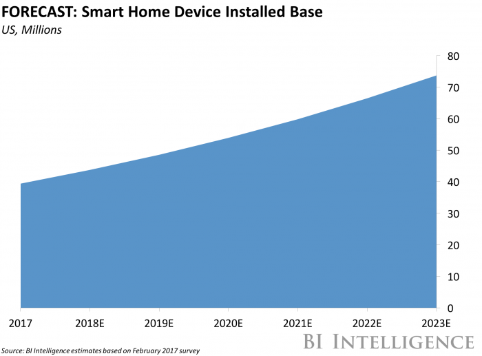 Smart thermostat manufacturer Ecobee brings Alexa to its