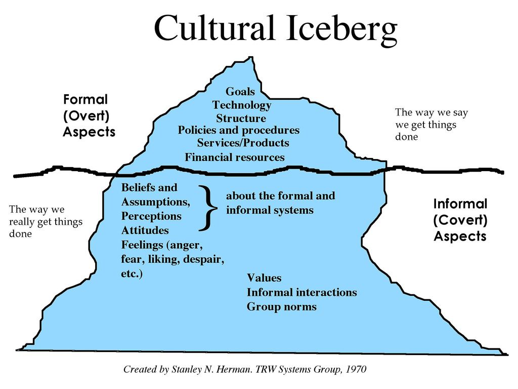 The Second Model – The Iceberg Model of Workplace Dynamics