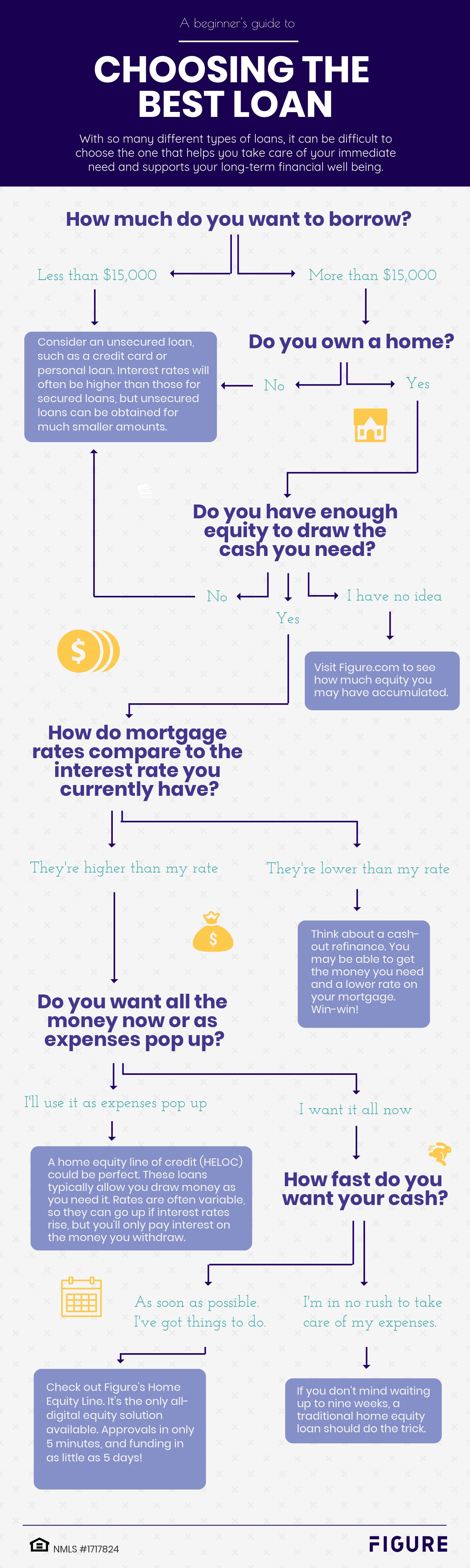 A Guide To Choosing The Best Loan Best Loans Loan Types Of Loans