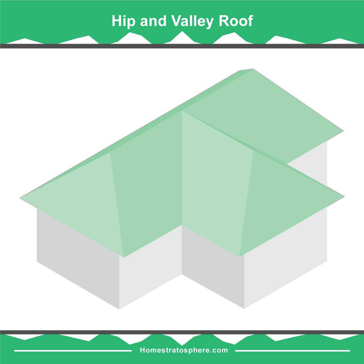36 Types Of Roofs Styles For Houses Illustrated Roof Design Examples Roof Design Roof Styles Hip Roof Design