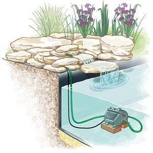 Comment installer un ruisseau ou une cascade au bassin for Installer un bassin exterieur