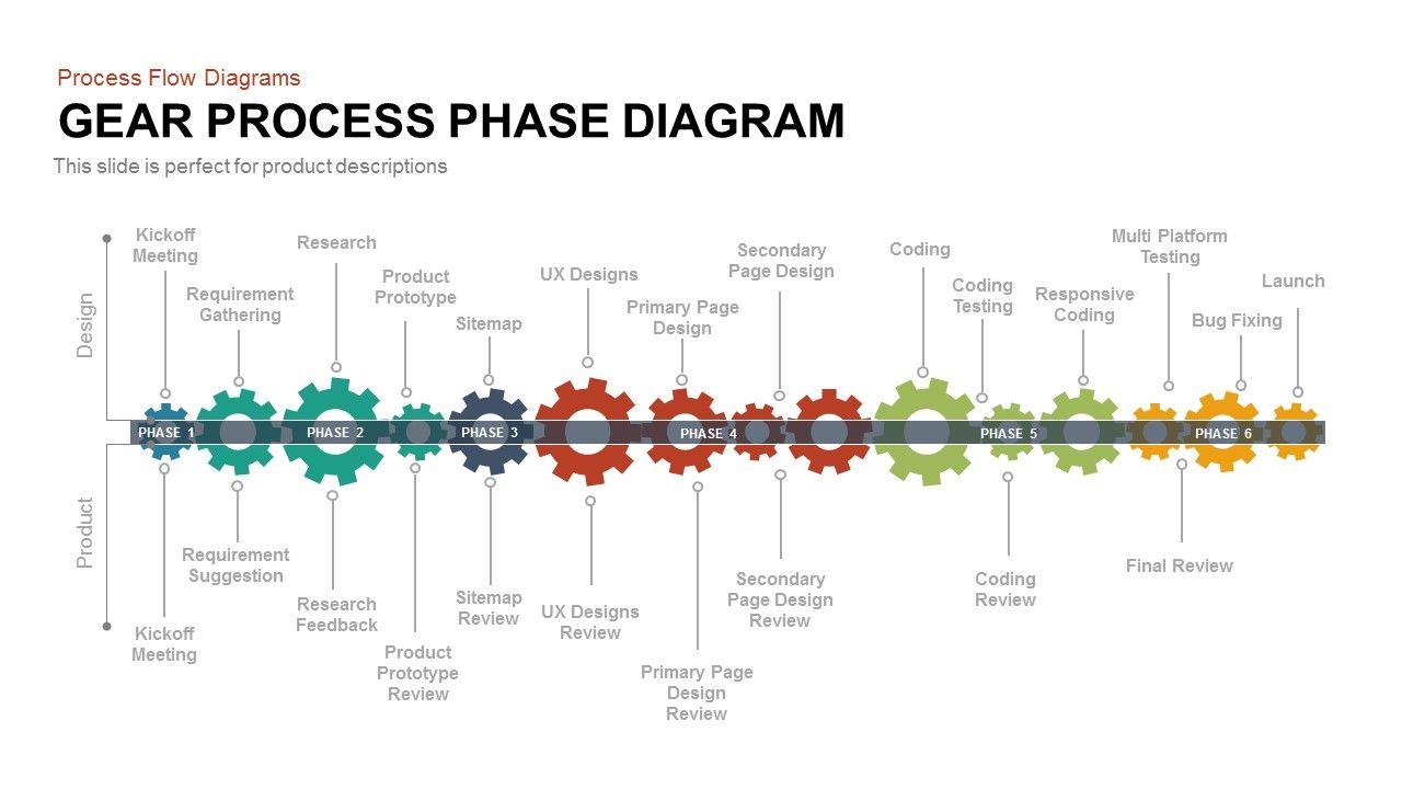 bb23a99f34040cddb2db8fe116bfc767 gear process phase diagram powerpoint and keynote diagrams