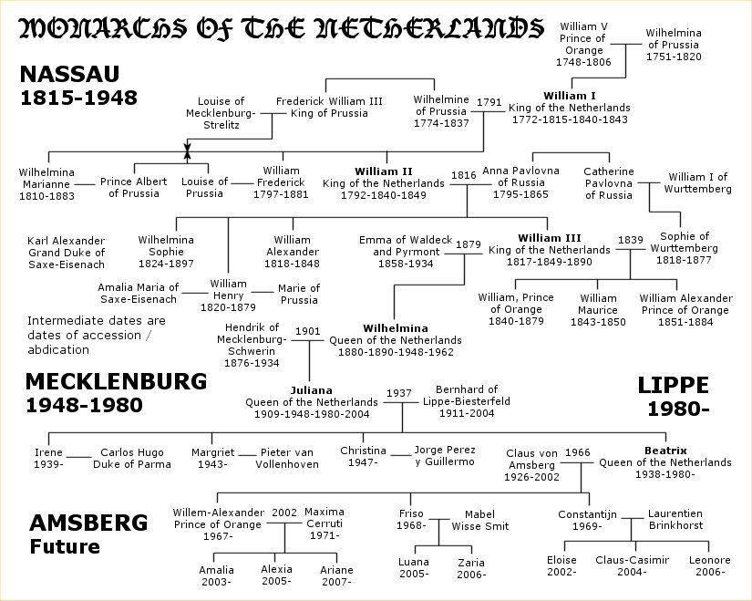 Low countries netherlands monarchy genealogy sites research chart family also best ancestors images trees rh pinterest