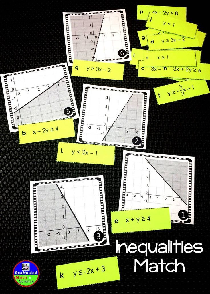 Graphing Inequalities Matching Activity Standard Form Equation