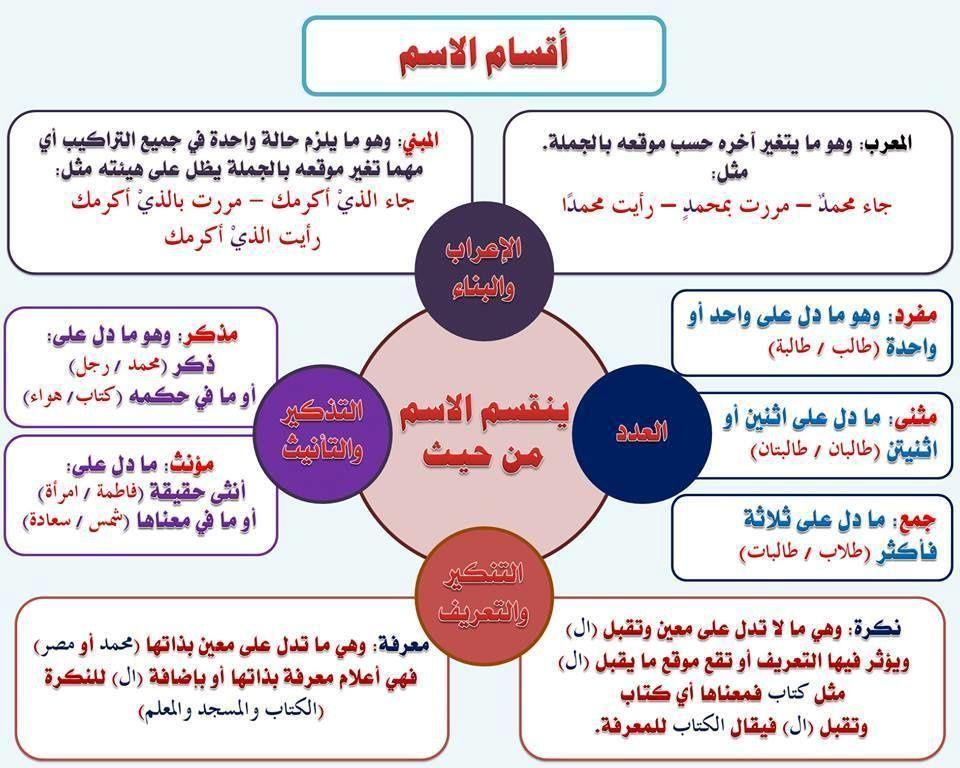 مدخل الى اللغة العربية بطاقات Juste Pour Le Plaisir Du Partage En 2020 Apprendre L Arabe Langue Arabe Exercice Grammaire