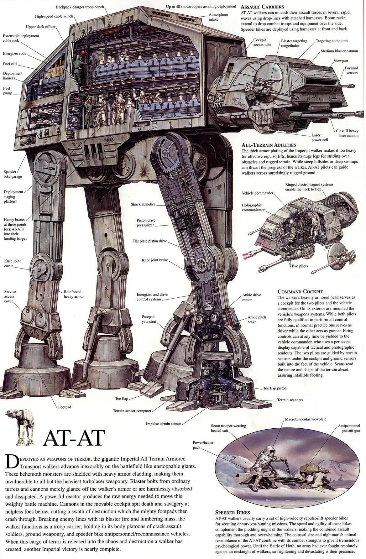 ATAT Cross Section Diagram Star wars ships, Star wars