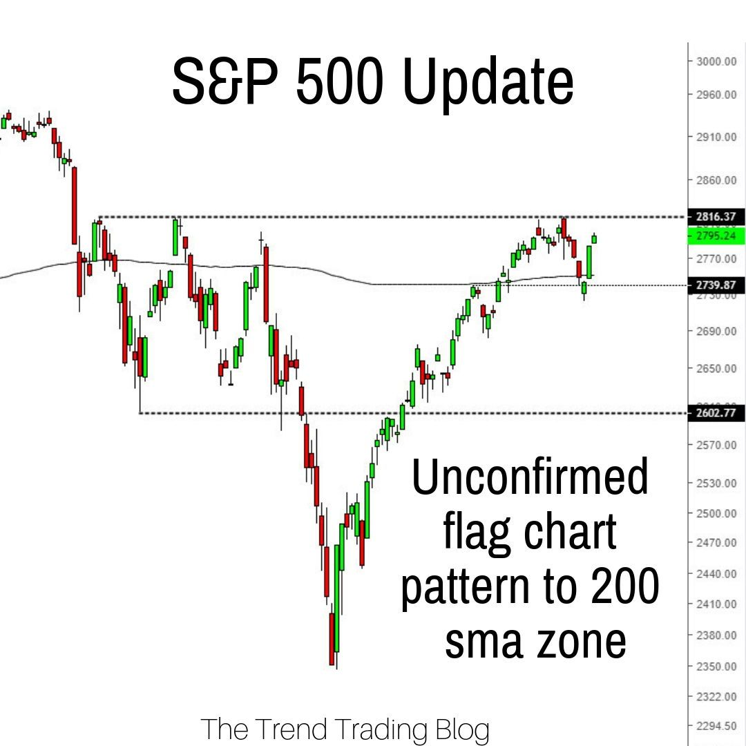 A Quick Update On The S P 500 After A Bearish Week Last Week