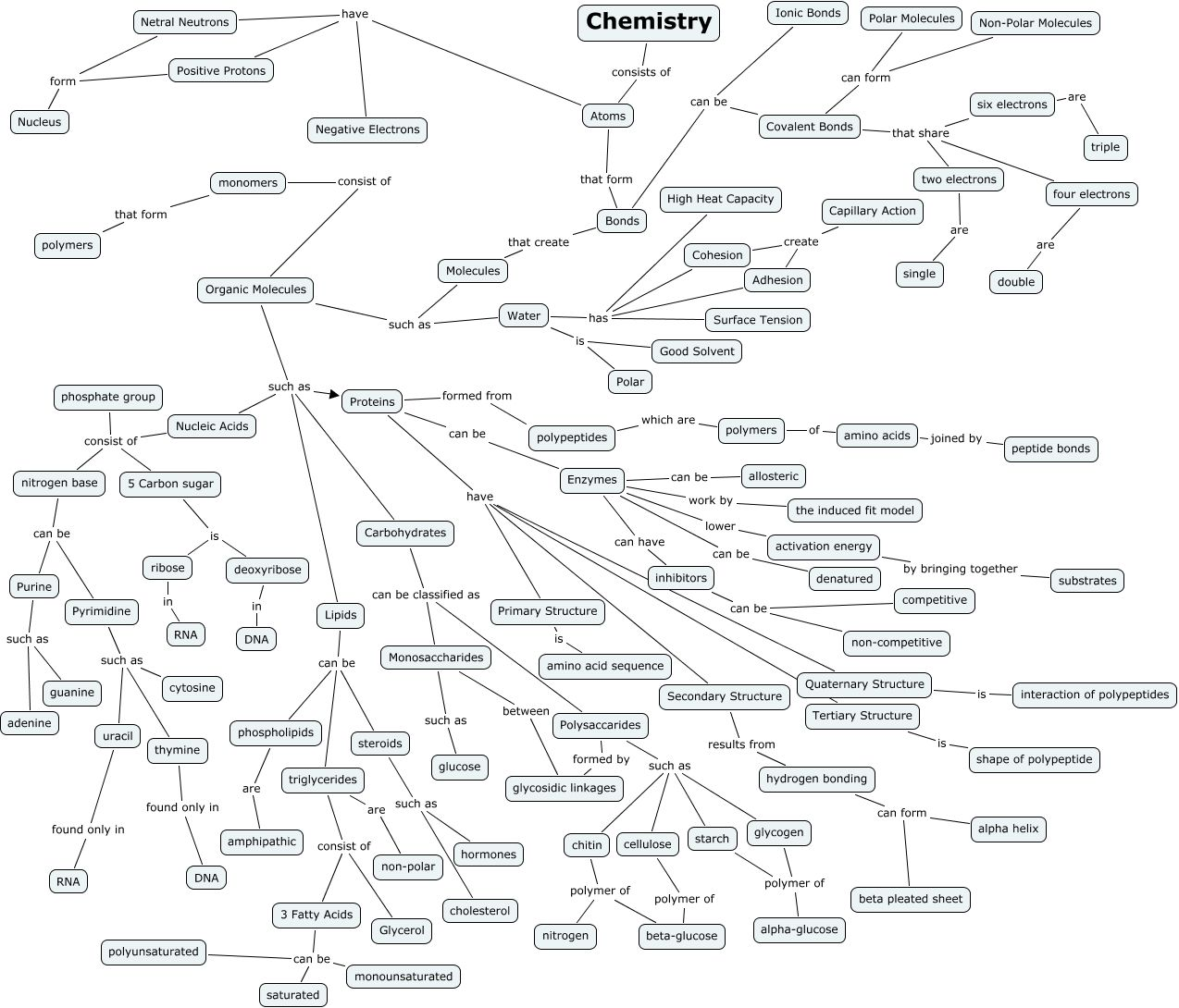 Organic Chemistry Concept Map