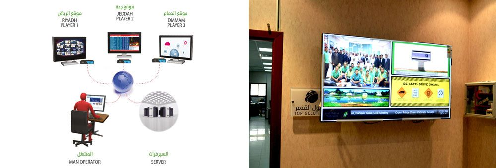 Digital Signage System With Images Digital Signage Digital