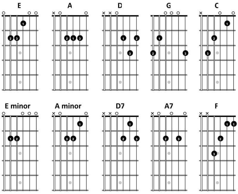 beginner-guitar-chords.jpg | Accords de guitare, Guitare, Musique ...