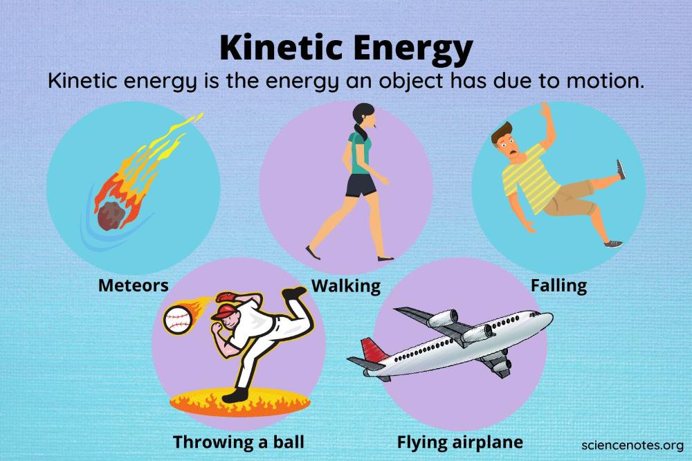 What Is Kinetic Energy? Kinetic Energy Examples in 2021 | Kinetic energy,  Chemical energy, Learn physics