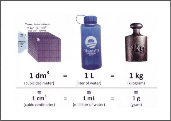 a liter of water weighs one kilogram so one cubic meter. Black Bedroom Furniture Sets. Home Design Ideas