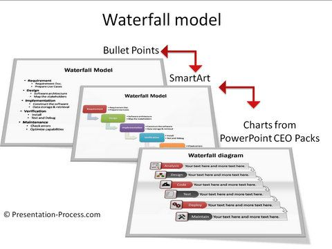 Smartart waterfall model makeover ideas and tutorials at smartart waterfall model makeover ideas and tutorials at presentation process ccuart Choice Image