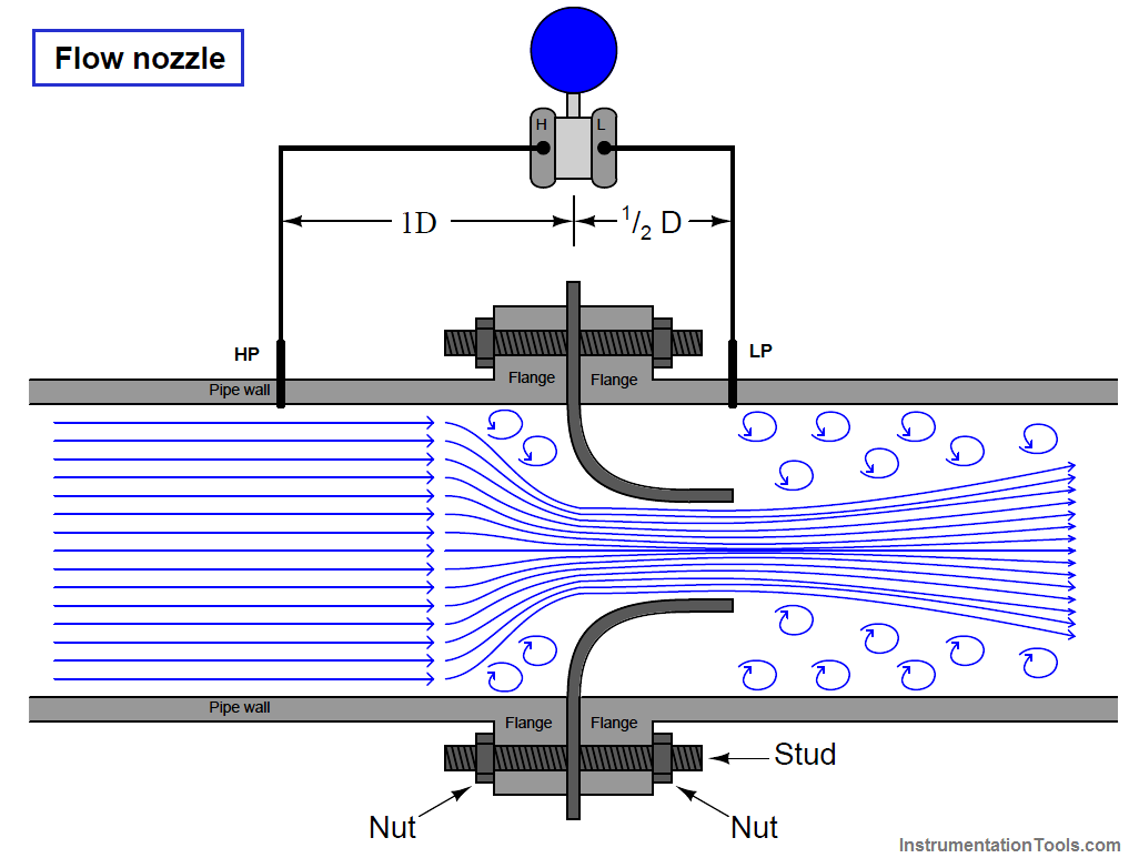 air compressor flow nozzle principle power engineering systems engineering mechanical engineering piping and instrumentation diagram [ 1026 x 782 Pixel ]