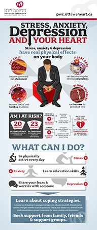 Heart Health Infographics - University of Ottawa Heart Institute