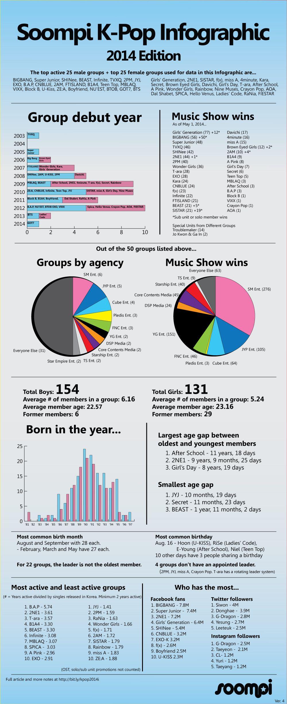 K Pop Idol Group Infographic 2014 Kpop Idol Infographic Kpop