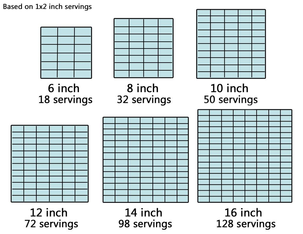 square cake cutting guide there is a similar graph to this on cake central