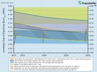 Fraunhofer ISE cost competitive chart